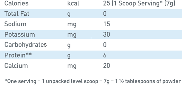 Based off 1 scoop serving(7g) Calories: 25kcal, total fat: 0g, sodium: 15mg, potassium: 30mg, total carbs: 0g, protein:6g, Calcium: 20mg